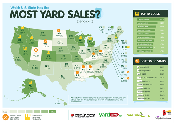 most yard sales graphic showing Washington as one of the top 10 states to hold yard sales in the United States